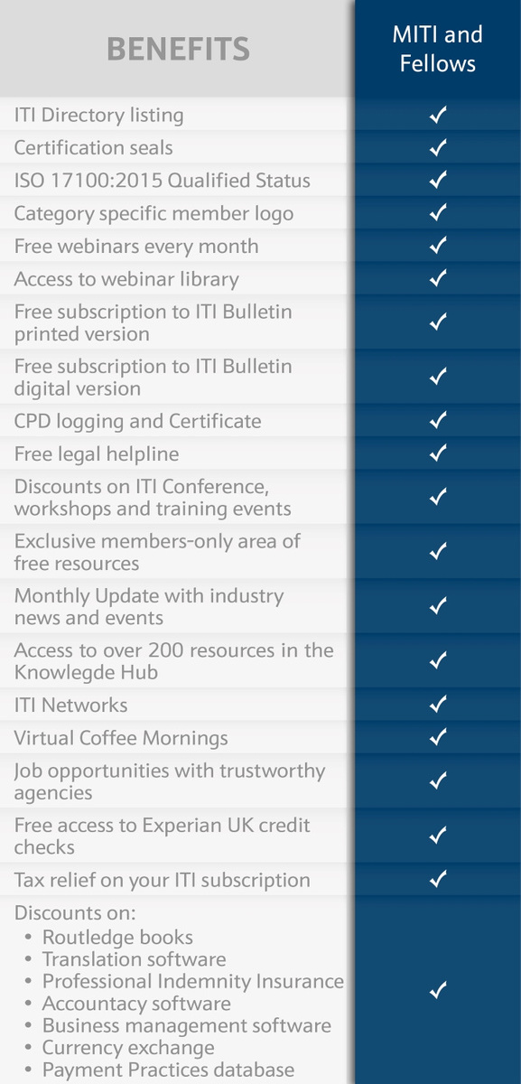 Table showing membership benefits for the Qualified category