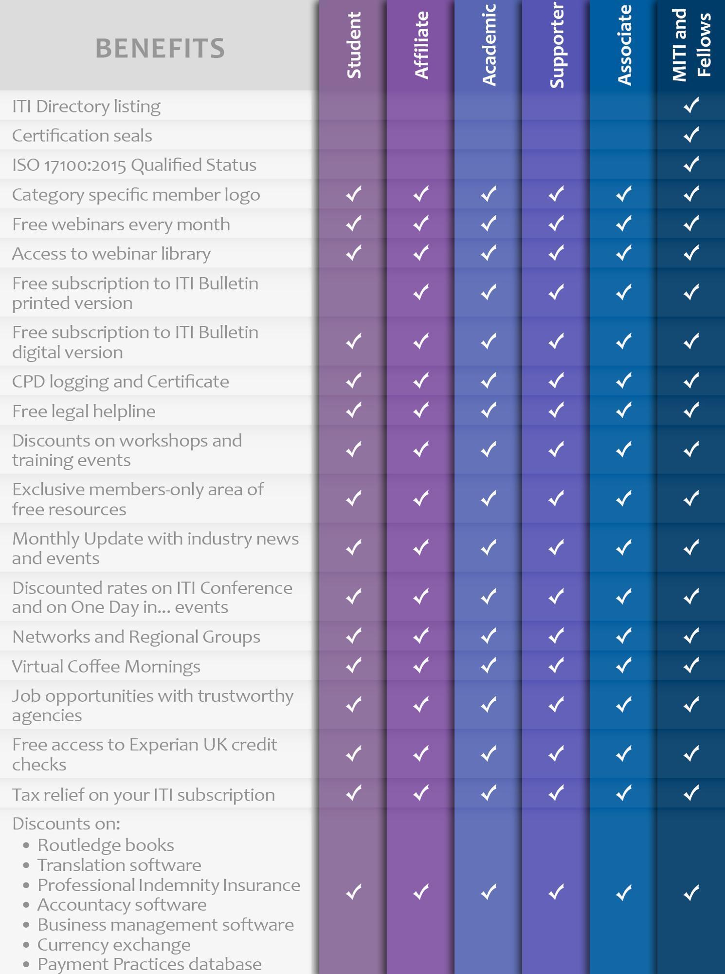 Table showing individual membership benefits